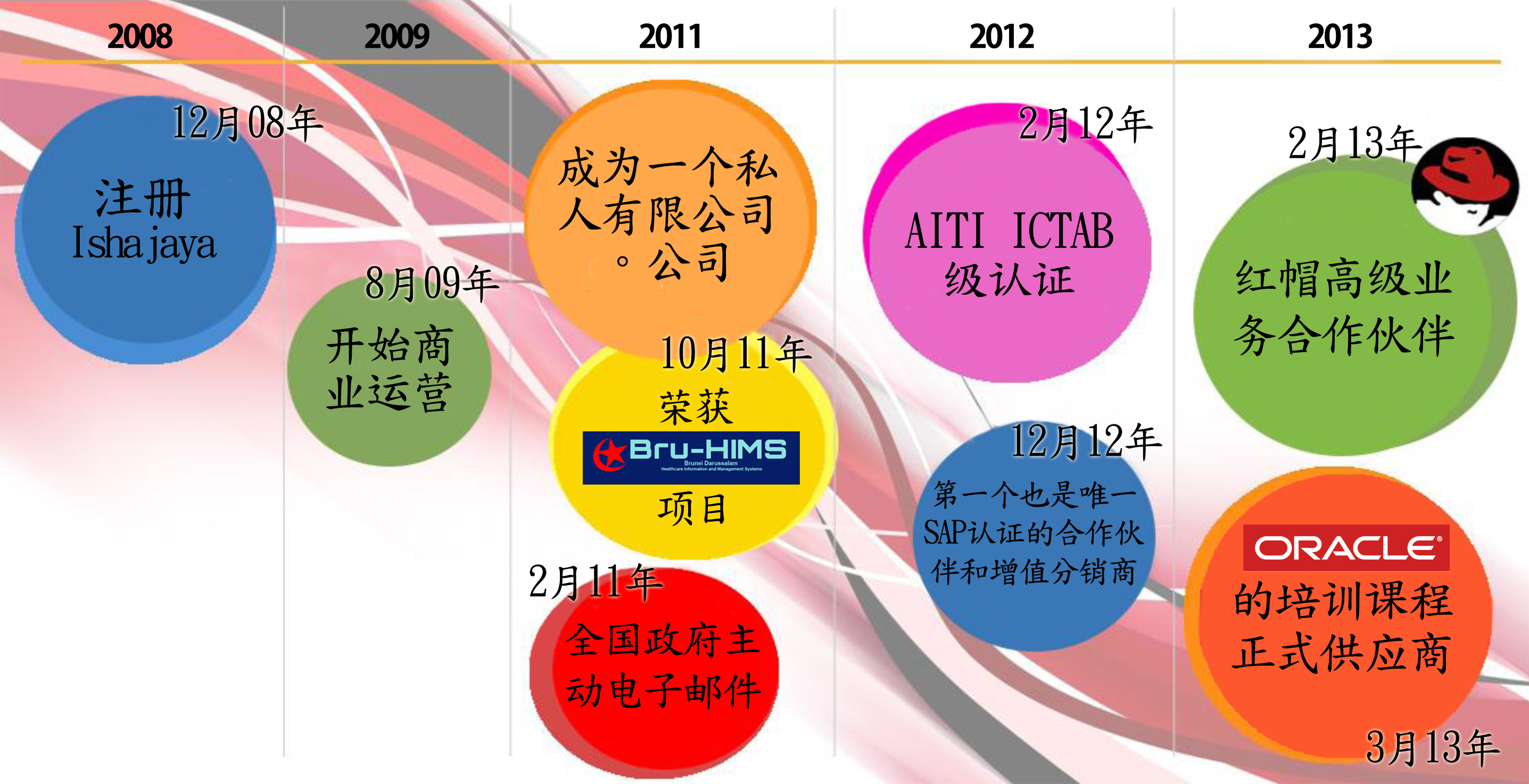 Company Timeline - Chinese